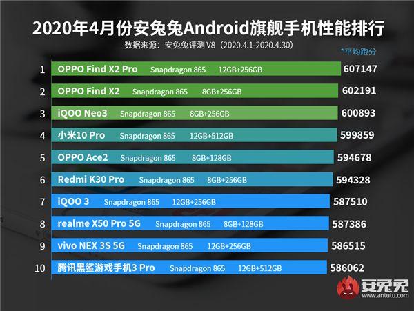 Oppo Find X2 Pro - Numéro 1 au classement AnTuTu
